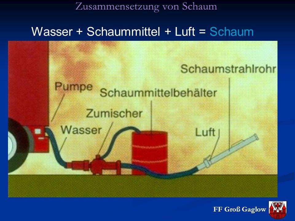 Zusammensetzung von Schaum
