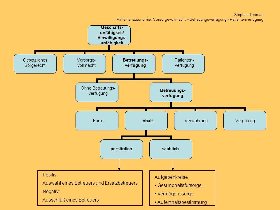 Auswahl eines Betreuers und Ersatzbetreuers Negativ: