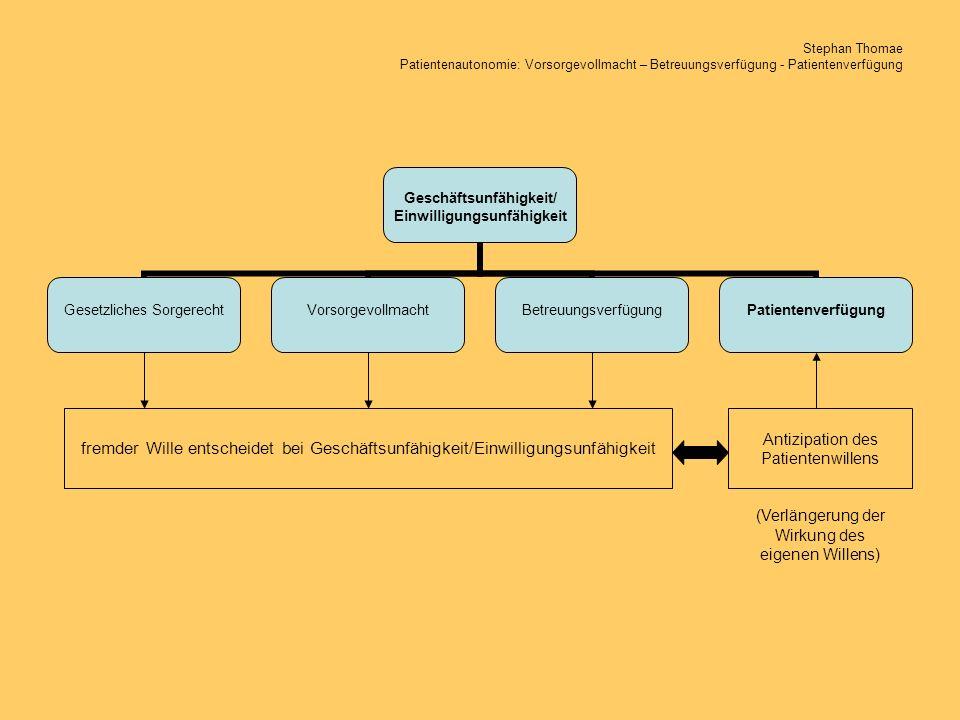 Geschäftsunfähigkeit/ Einwilligungsunfähigkeit