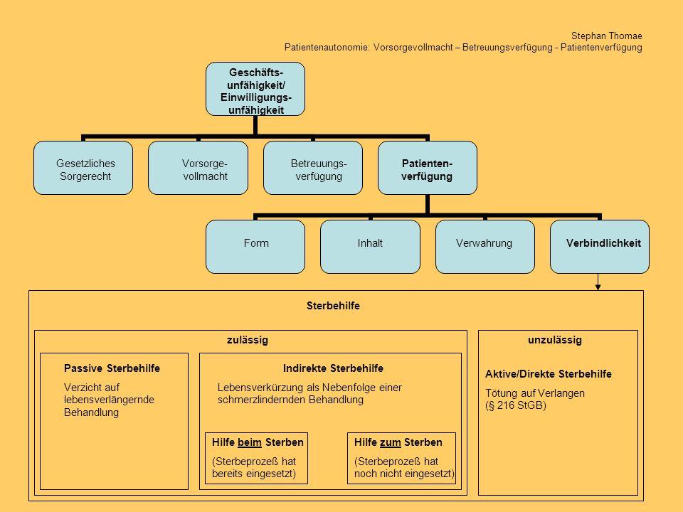 Geschäfts-unfähigkeit/ Einwilligungs-unfähigkeit Indirekte Sterbehilfe