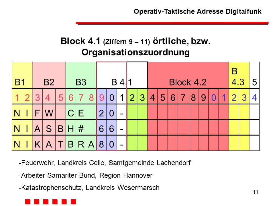 Block 4.1 (Ziffern 9 – 11) örtliche, bzw. Organisationszuordnung