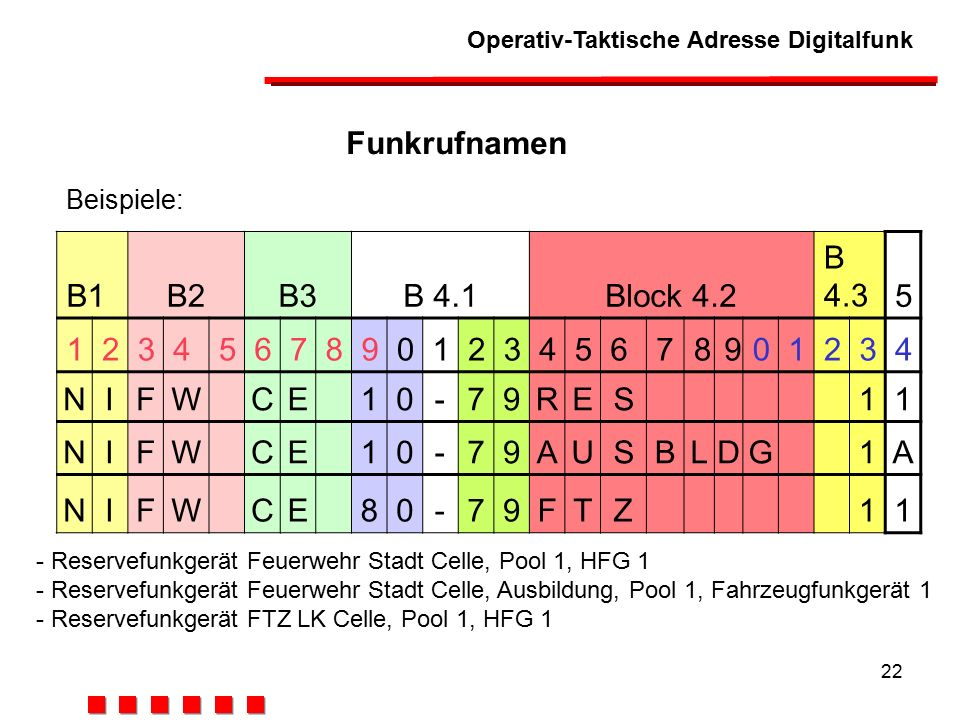 Funkrufnamen B1 B2 B3 B 4.1 Block 4.2 B 4.3 5 1 2 3 4 6 7 8 9 N I F W