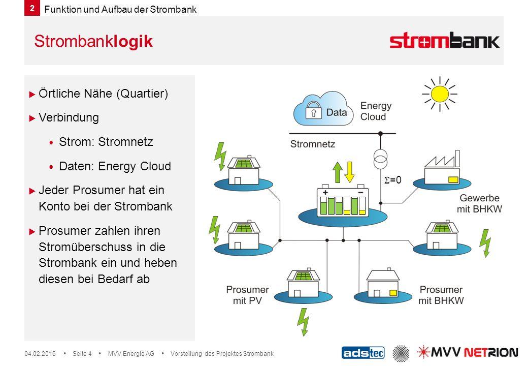 Strombanklogik Örtliche Nähe (Quartier) Verbindung Strom: Stromnetz