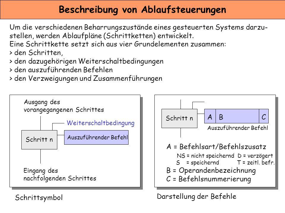 Beschreibung von Ablaufsteuerungen