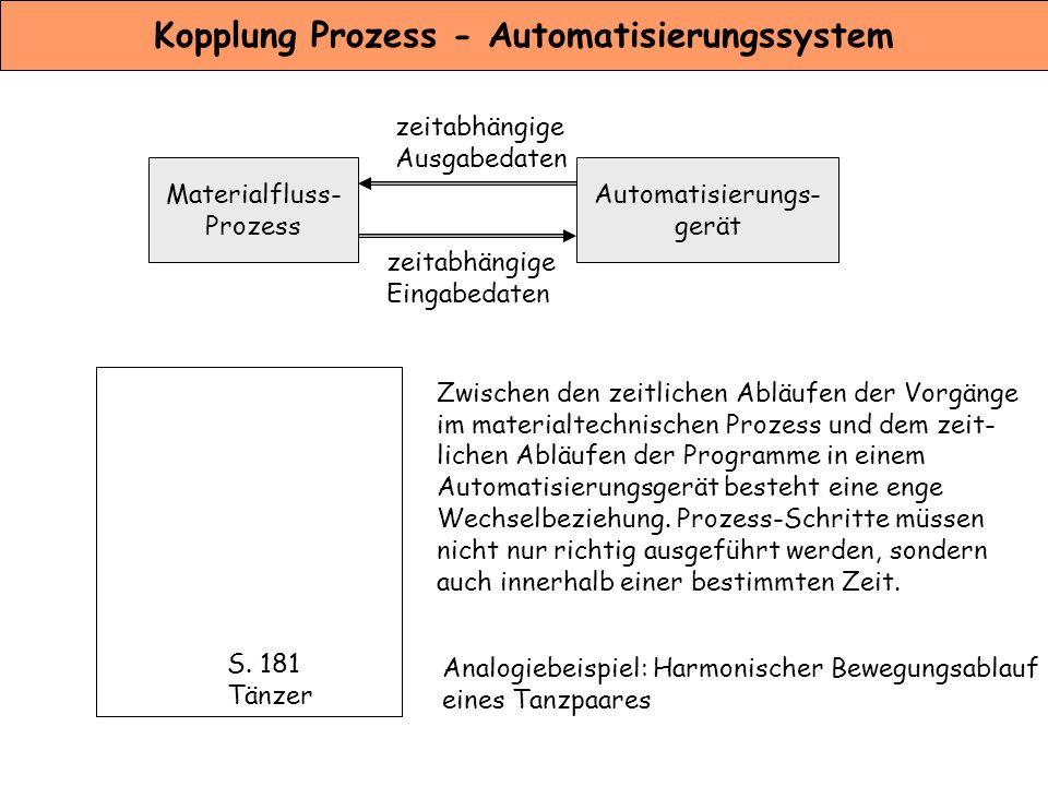 Kopplung Prozess - Automatisierungssystem
