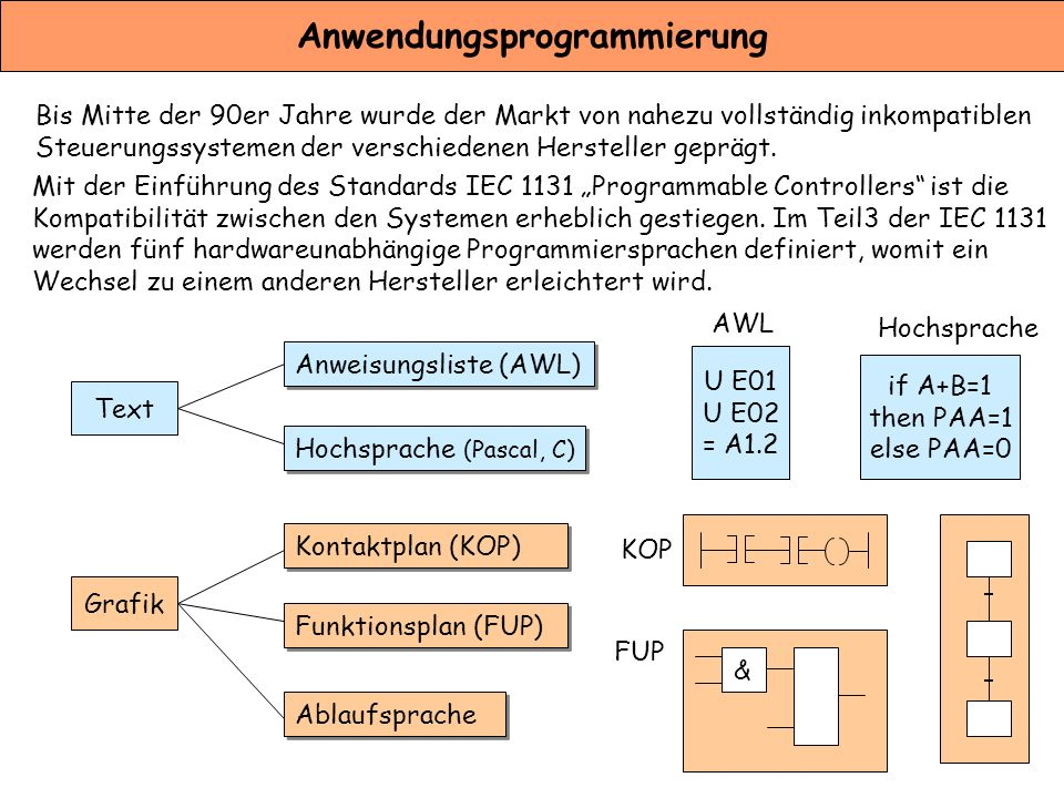 Anwendungsprogrammierung