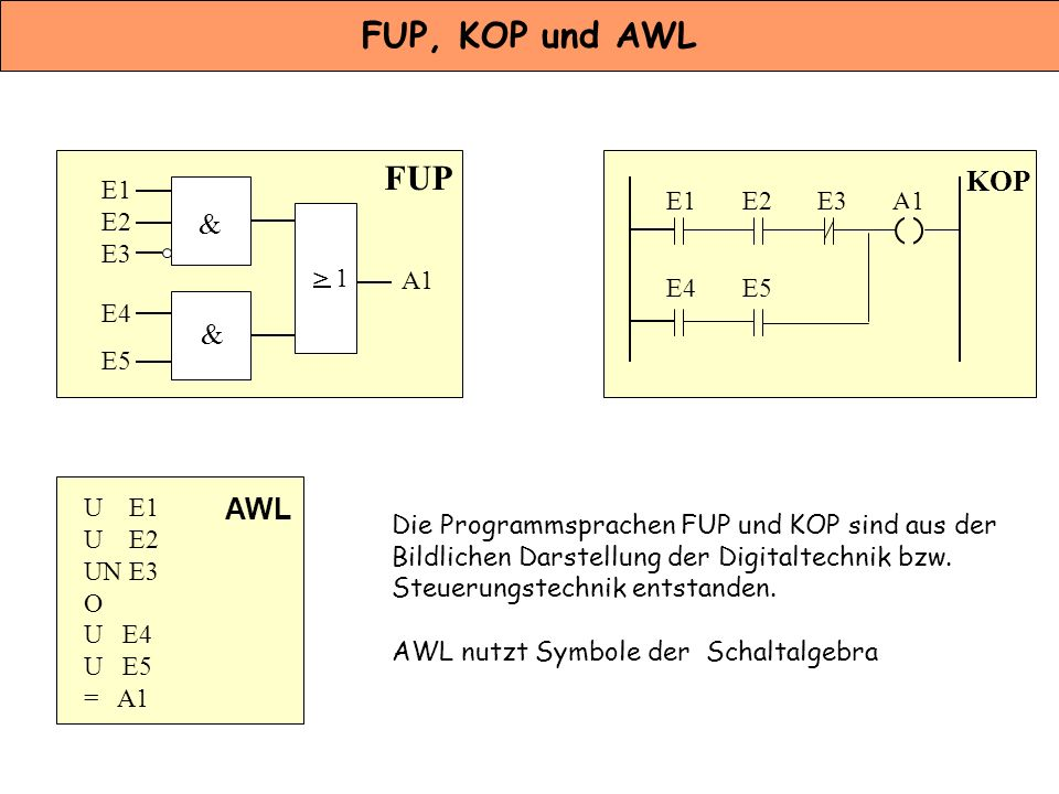 FUP, KOP und AWL FUP KOP & & AWL E1 E1 E2 E3 A1 E2 E3 > 1 A1 E4 E5