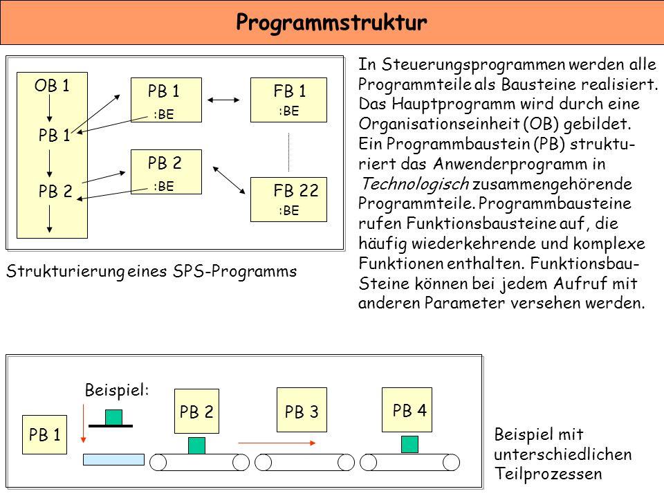 Programmstruktur In Steuerungsprogrammen werden alle