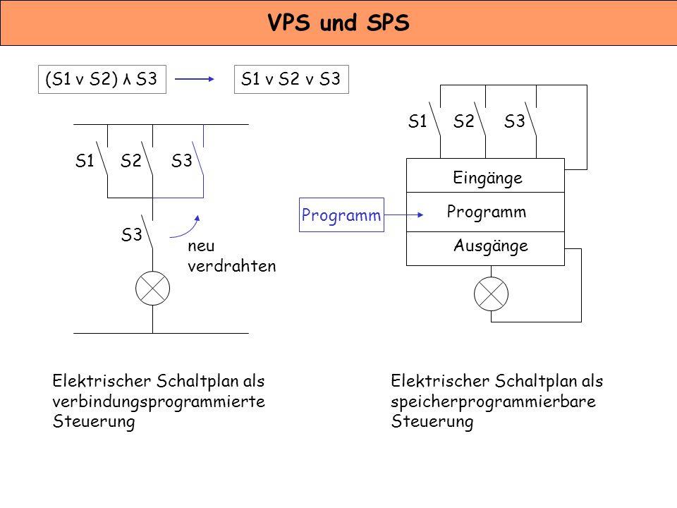 VPS und SPS (S1 v S2) λ S3 S1 v S2 v S3 S1 S2 S3 S1 S2 S3 Eingänge