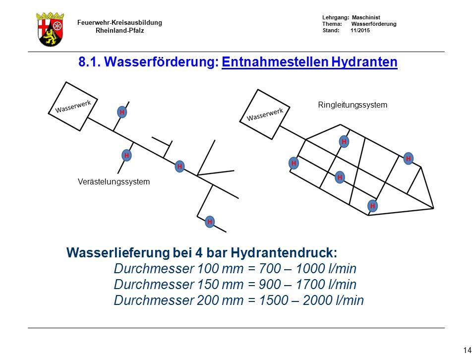 8.1. Wasserförderung: Entnahmestellen Hydranten