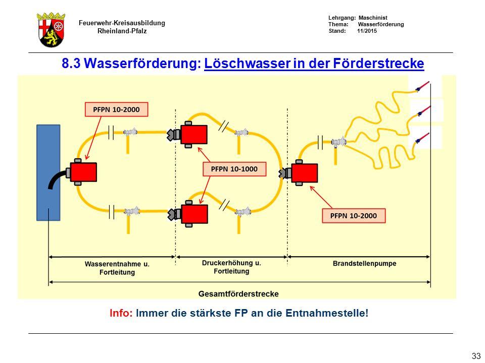 8.3 Wasserförderung: Löschwasser in der Förderstrecke