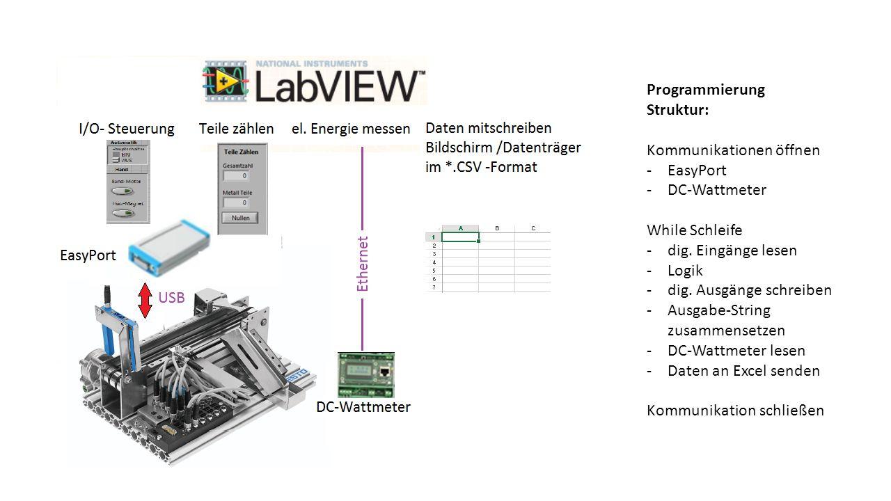 Programmierung Struktur: Kommunikationen öffnen. EasyPort. DC-Wattmeter. While Schleife. dig. Eingänge lesen.