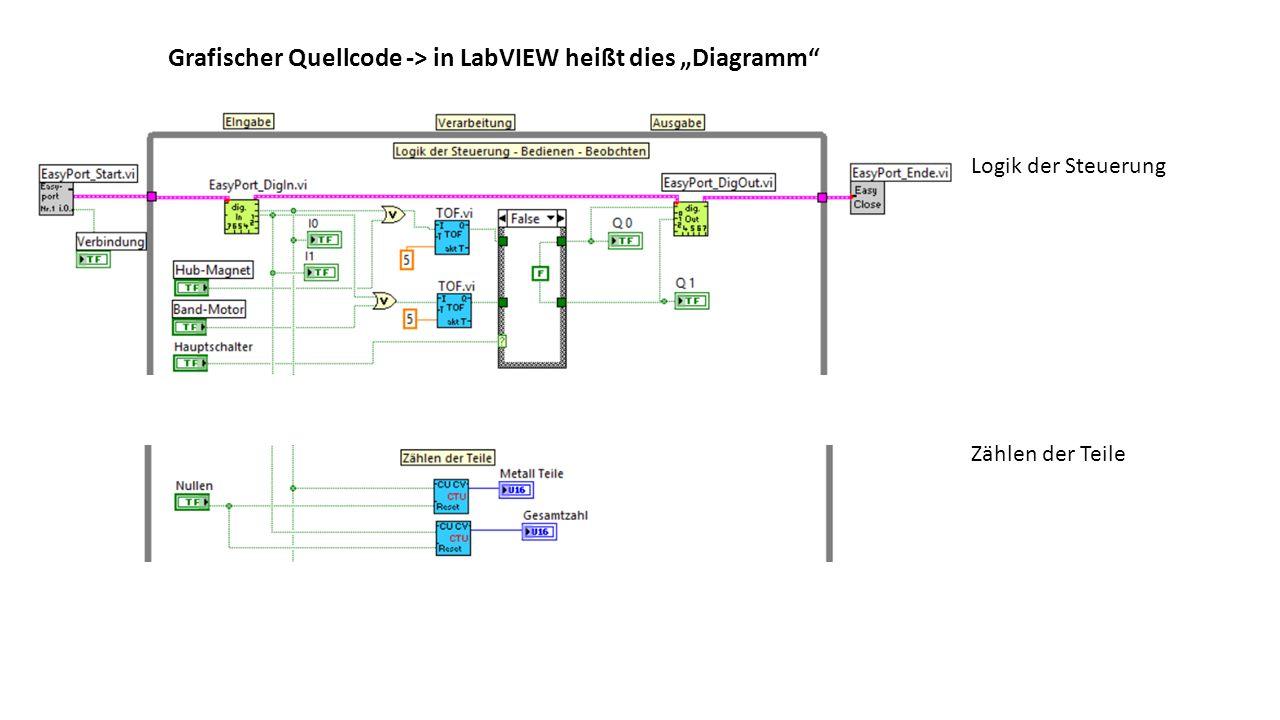 """Grafischer Quellcode -> in LabVIEW heißt dies """"Diagramm"""
