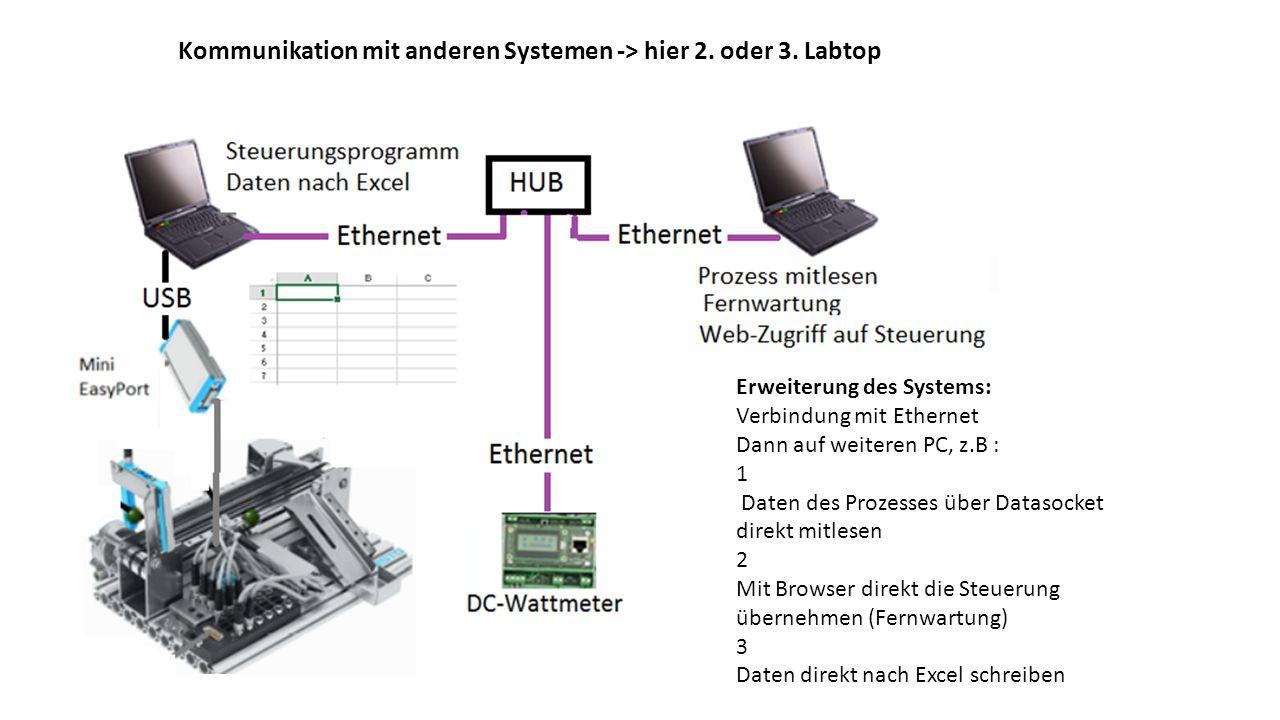 Kommunikation mit anderen Systemen -> hier 2. oder 3. Labtop