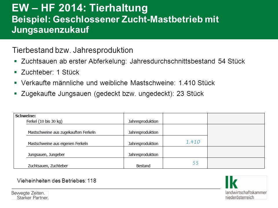 EW – HF 2014: Tierhaltung Beispiel: Geschlossener Zucht-Mastbetrieb mit Jungsauenzukauf