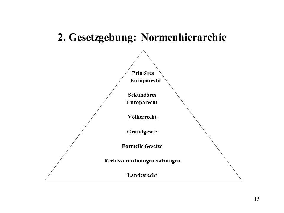 2. Gesetzgebung: Normenhierarchie