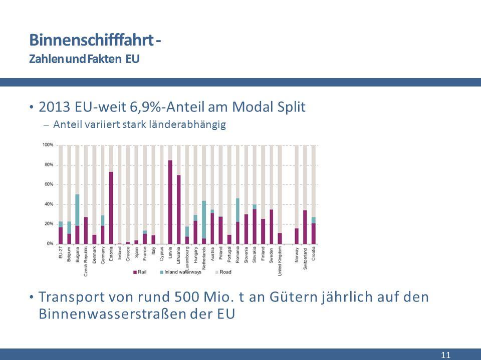 Binnenschifffahrt - Zahlen und Fakten EU