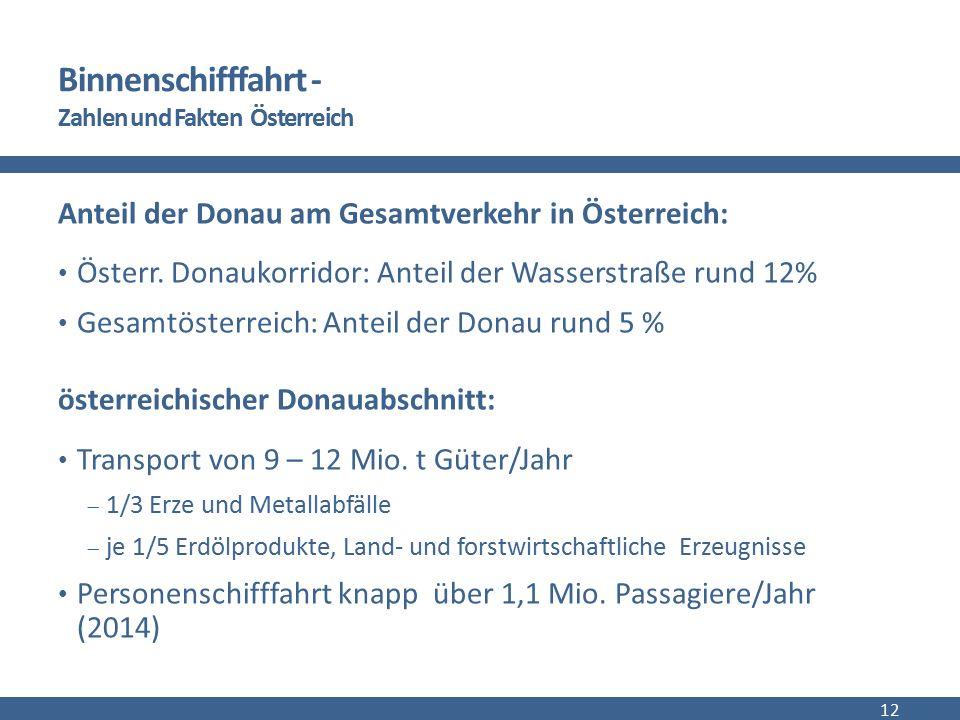 Binnenschifffahrt - Zahlen und Fakten Österreich