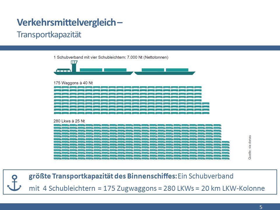 Verkehrsmittelvergleich – Transportkapazität