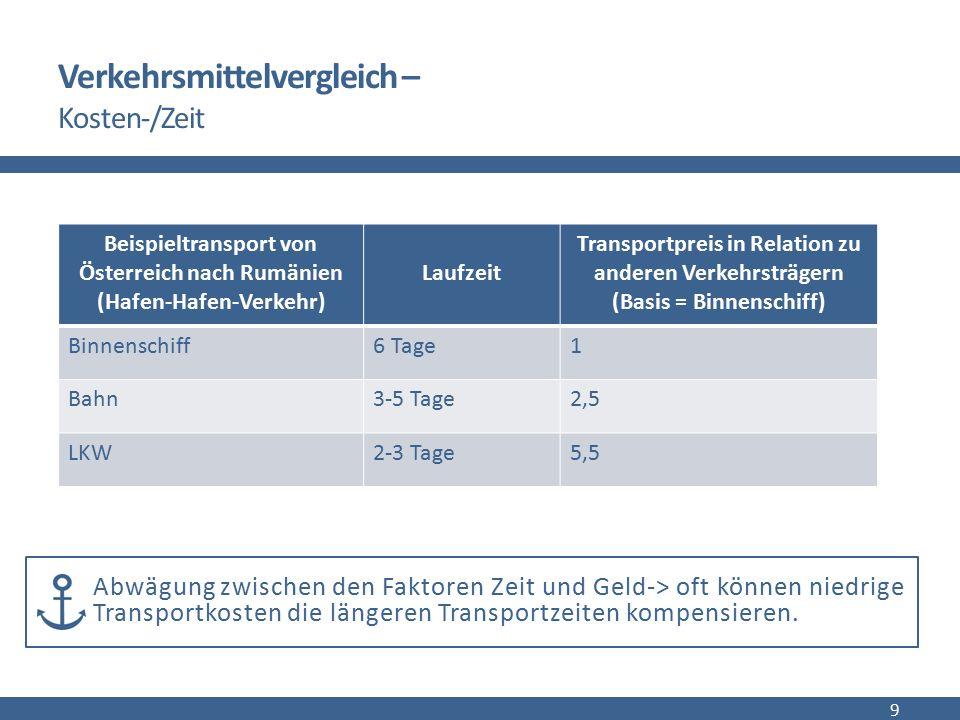 Verkehrsmittelvergleich – Kosten-/Zeit