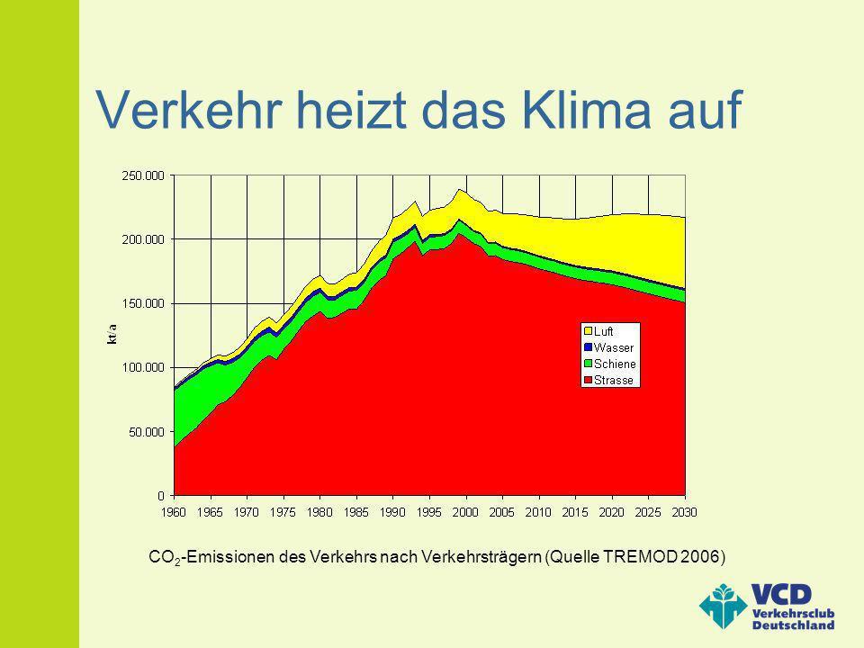 Verkehr heizt das Klima auf