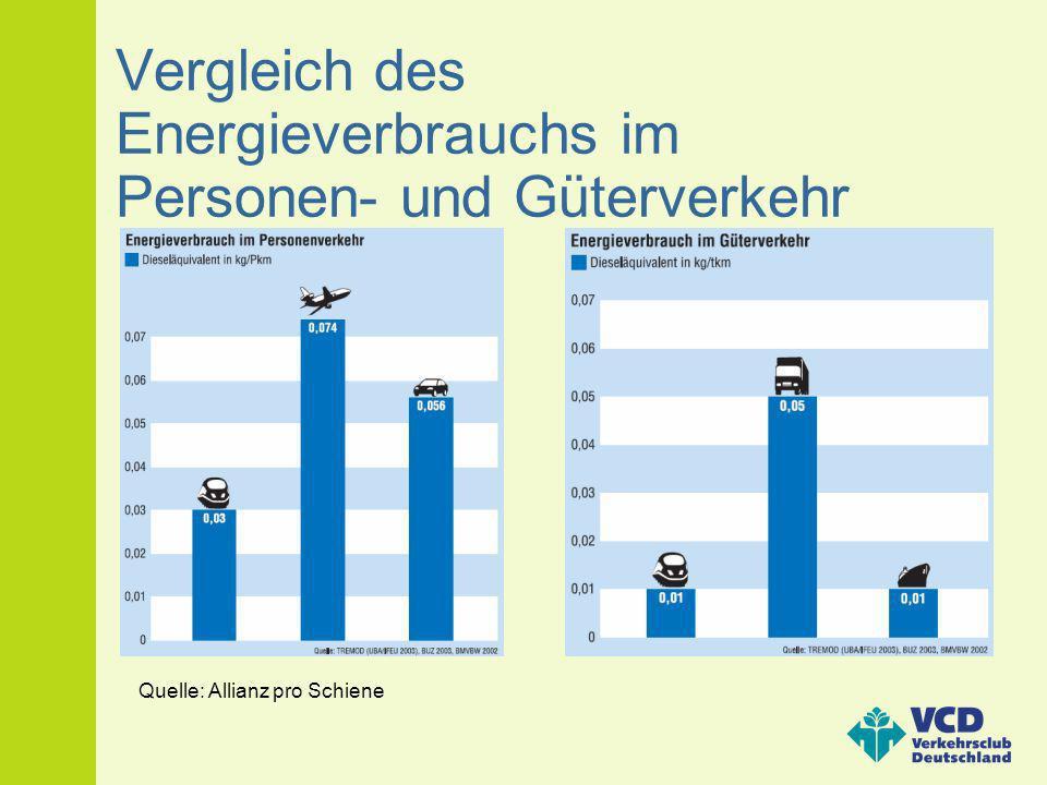 Vergleich des Energieverbrauchs im Personen- und Güterverkehr