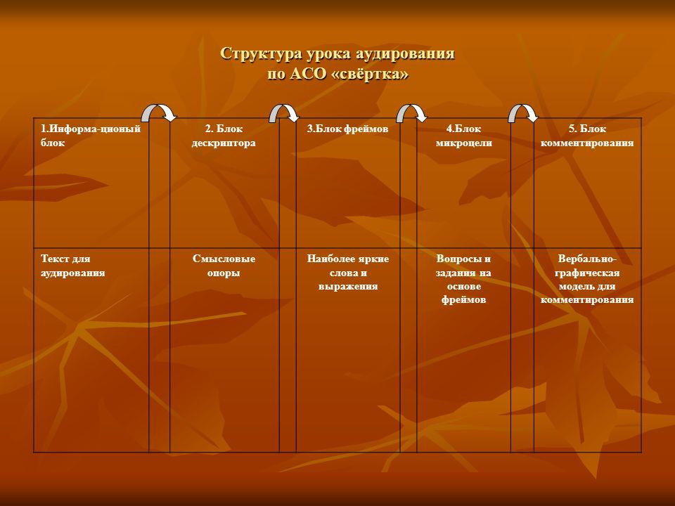 Структура урока аудирования по АСО «свёртка»