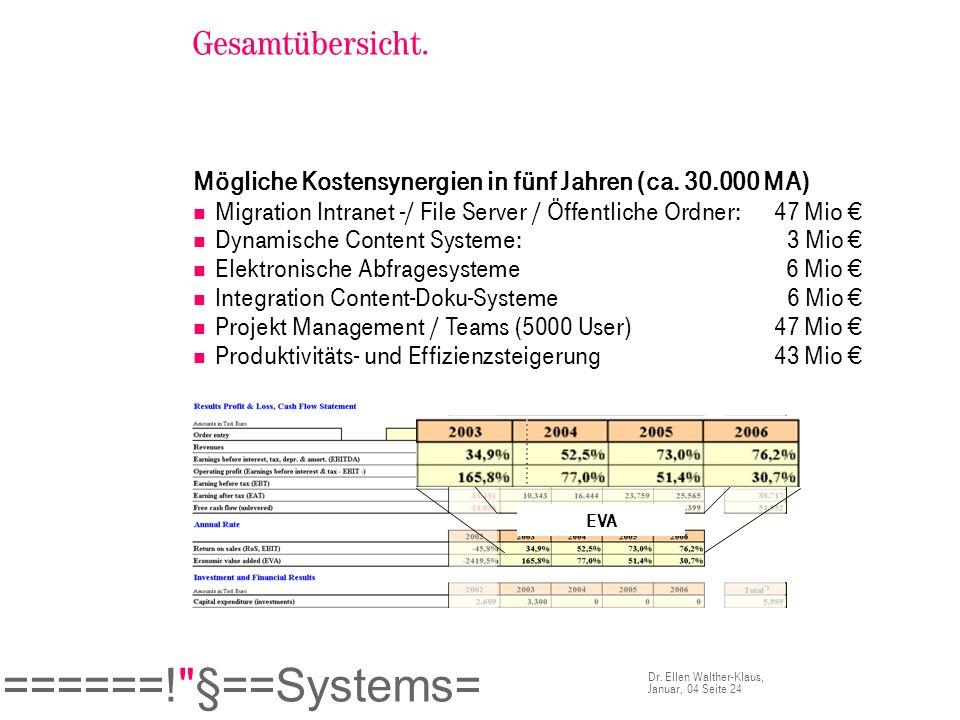 Gesamtübersicht.Mögliche Kostensynergien in fünf Jahren (ca. 30.000 MA) Migration Intranet -/ File Server / Öffentliche Ordner: 47 Mio €