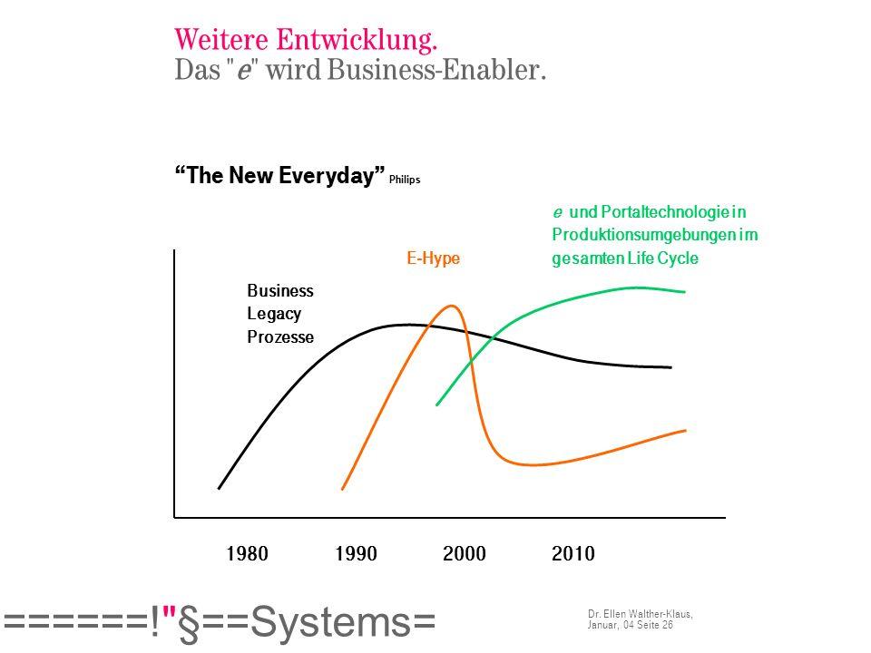 Weitere Entwicklung. Das e wird Business-Enabler.