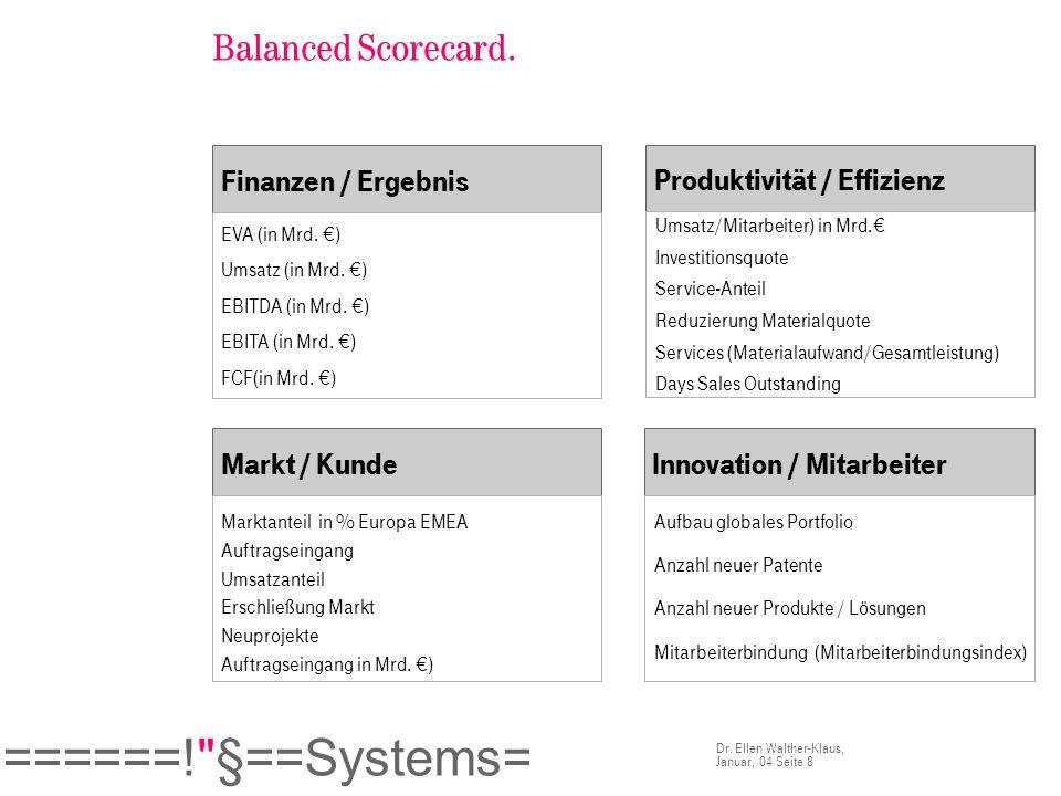 Balanced Scorecard. Finanzen / Ergebnis Produktivität / Effizienz