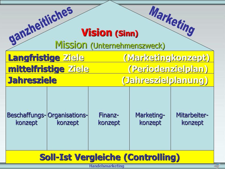 Soll-Ist Vergleiche (Controlling)