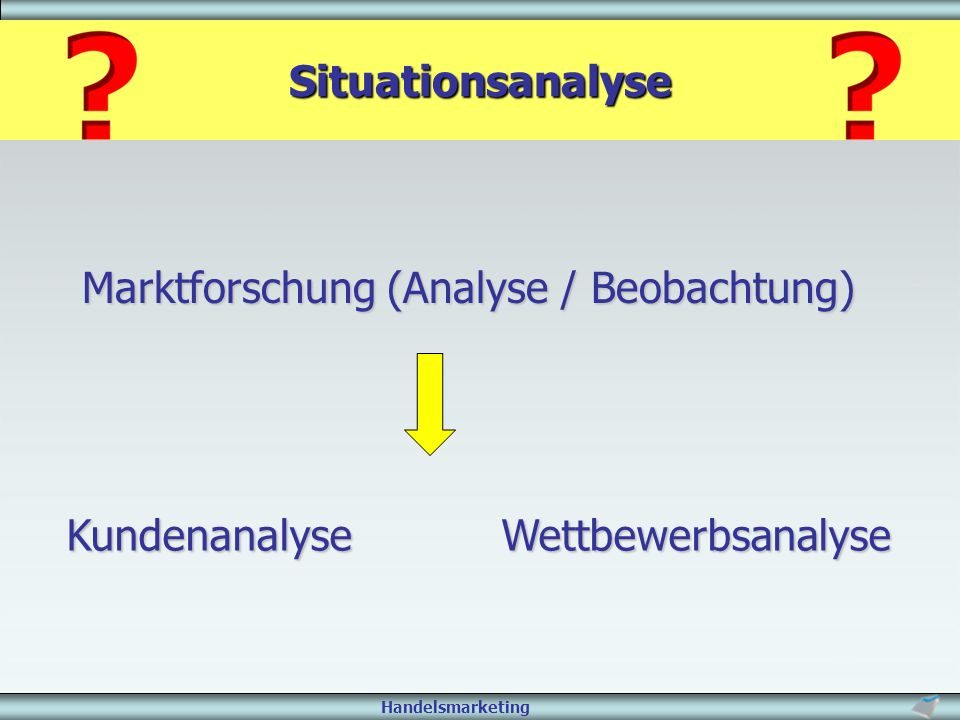 Situationsanalyse Marktforschung (Analyse / Beobachtung) Kundenanalyse Wettbewerbsanalyse.