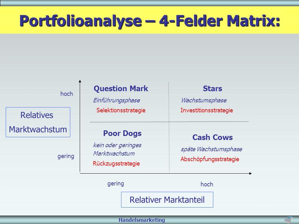 Portfolioanalyse – 4-Felder Matrix: