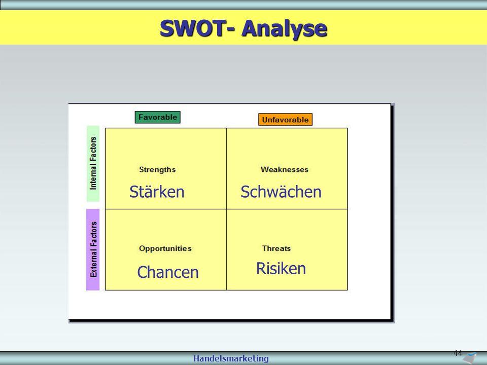 SWOT- Analyse Stärken Schwächen Risiken Chancen
