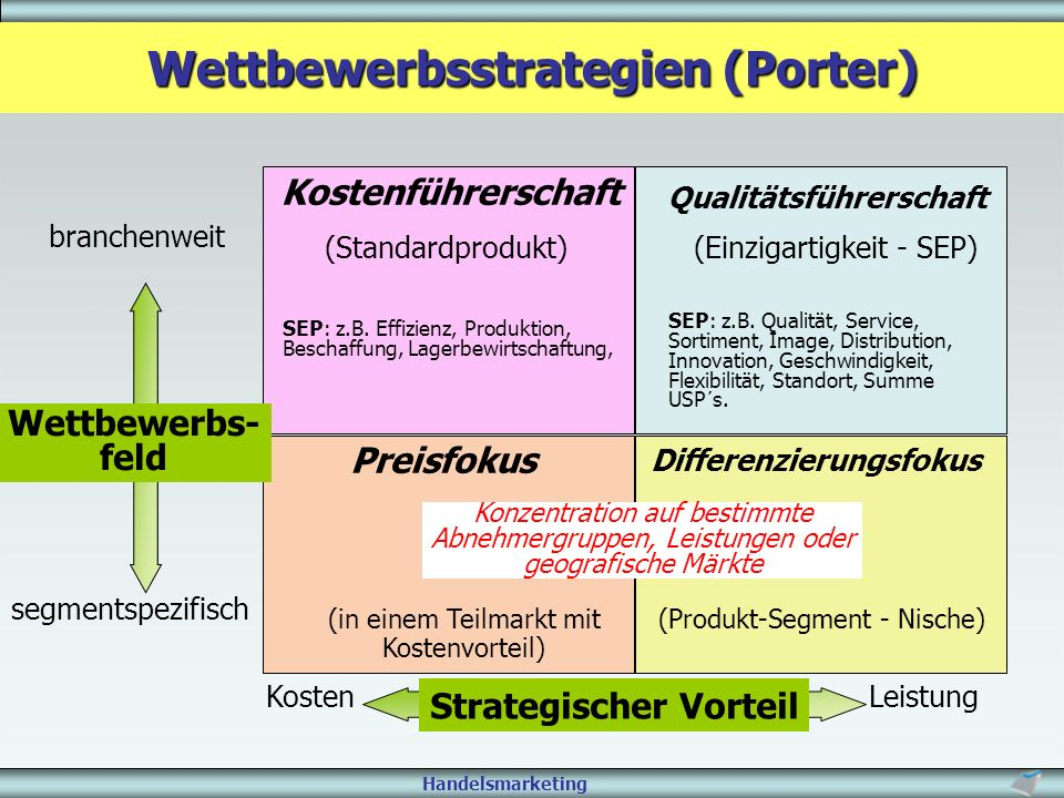 Wettbewerbsstrategien (Porter)