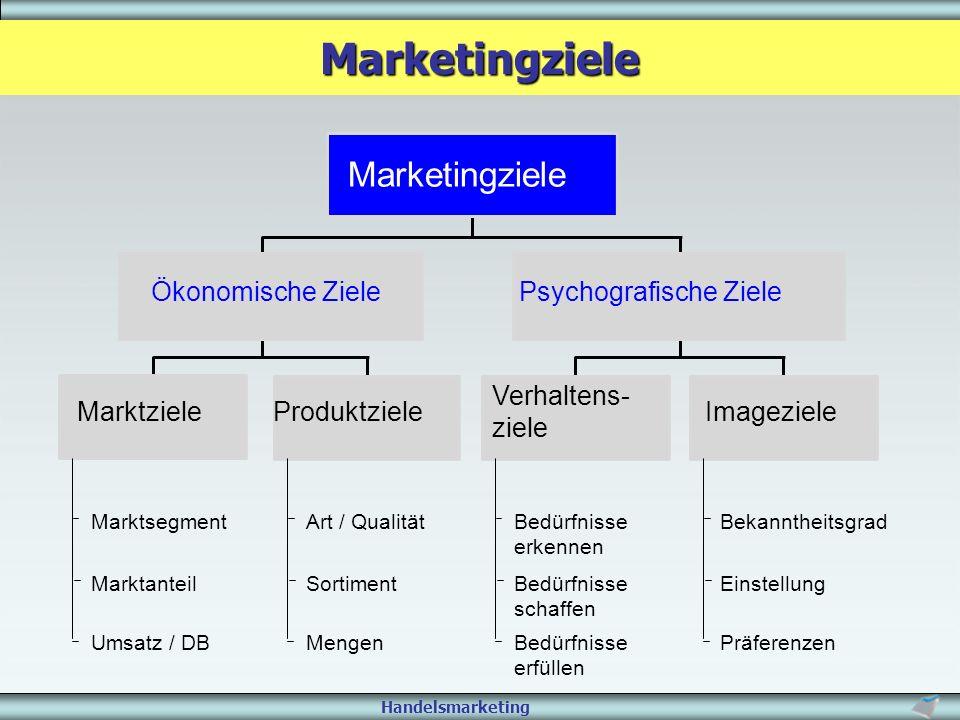 Marketingziele Marketingziele Ökonomische Ziele Psychografische Ziele