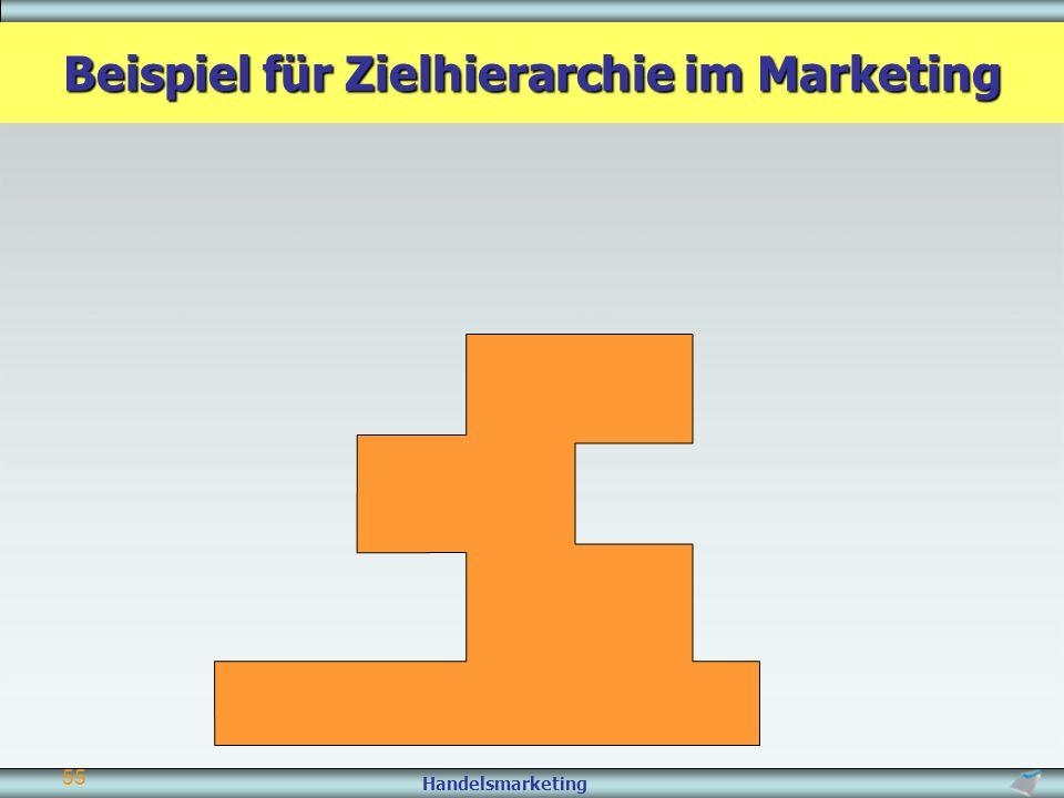 Beispiel für Zielhierarchie im Marketing