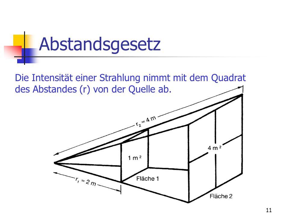 Abstandsgesetz Die Intensität einer Strahlung nimmt mit dem Quadrat