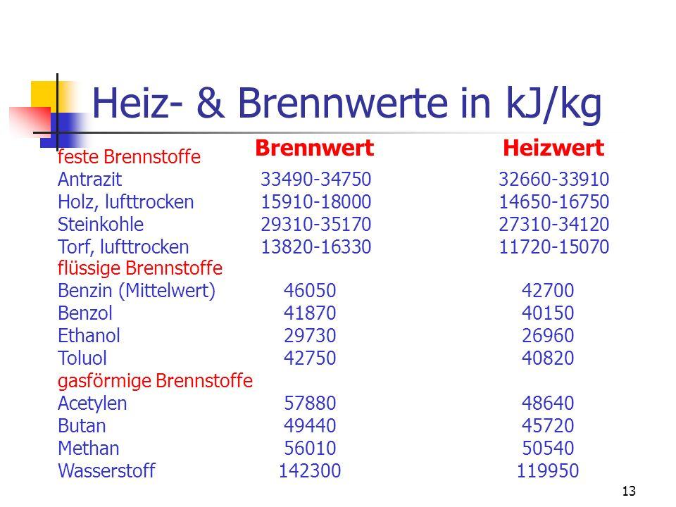 Heiz- & Brennwerte in kJ/kg