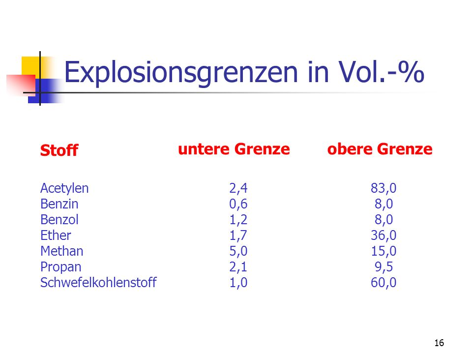 Explosionsgrenzen in Vol.-%