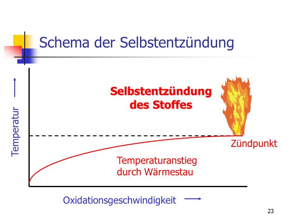 Schema der Selbstentzündung