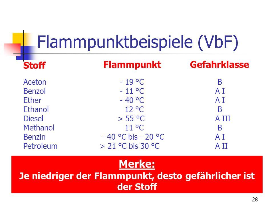 Flammpunktbeispiele (VbF)