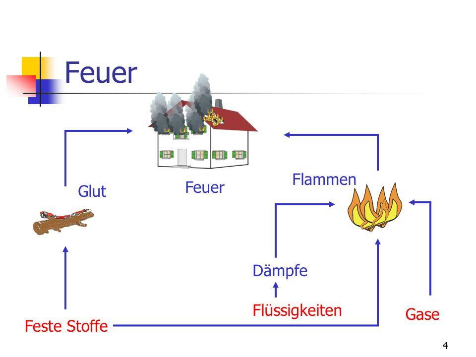 Feuer Flammen Feuer Glut Dämpfe Flüssigkeiten Gase Feste Stoffe