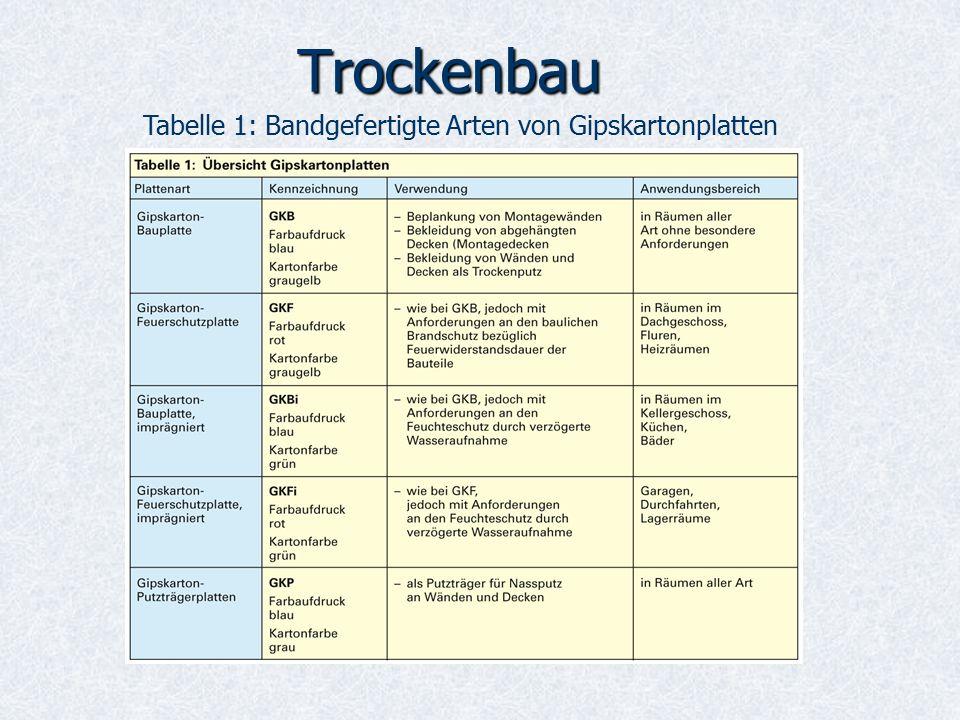 Tabelle 1: Bandgefertigte Arten von Gipskartonplatten