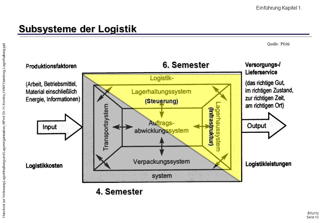 Subsysteme der Logistik