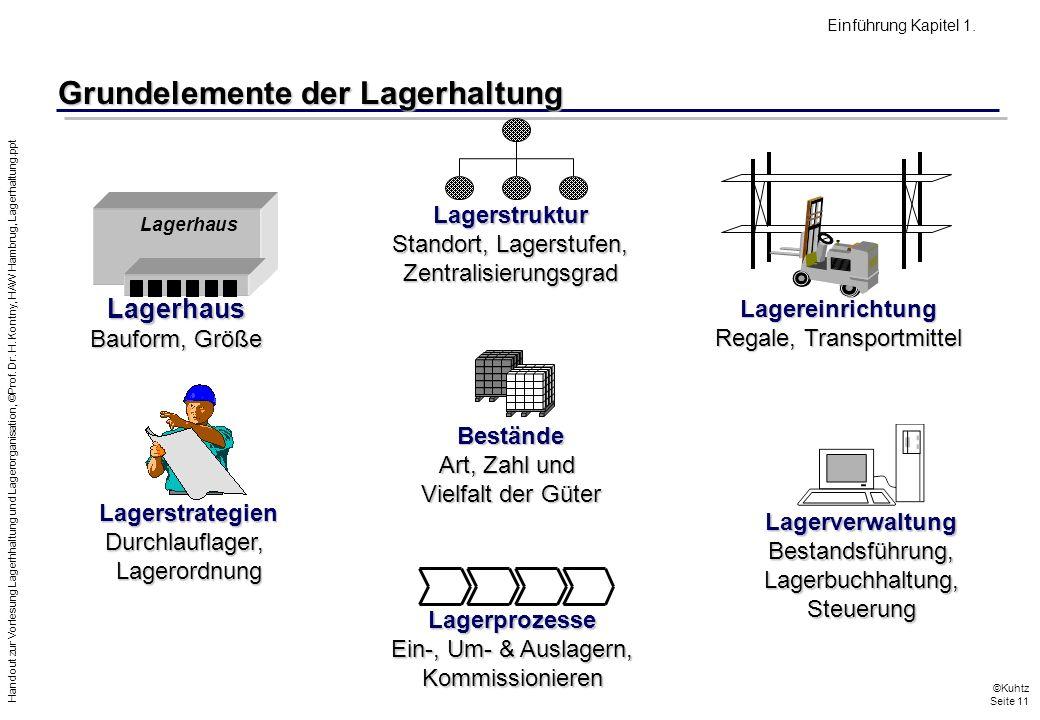 Grundelemente der Lagerhaltung