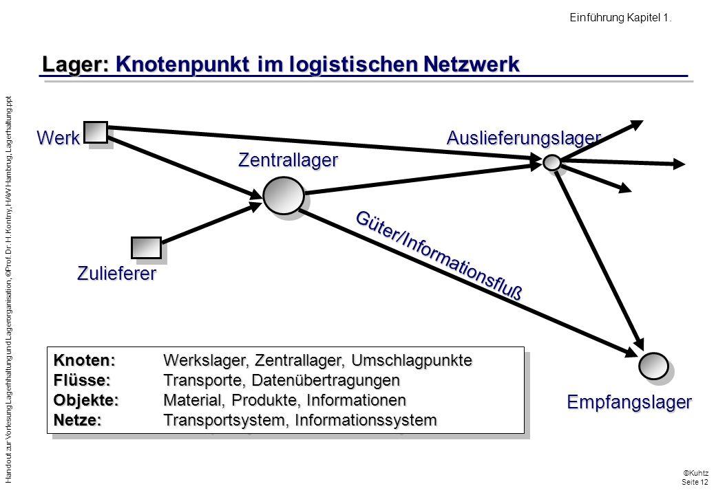 Lager: Knotenpunkt im logistischen Netzwerk