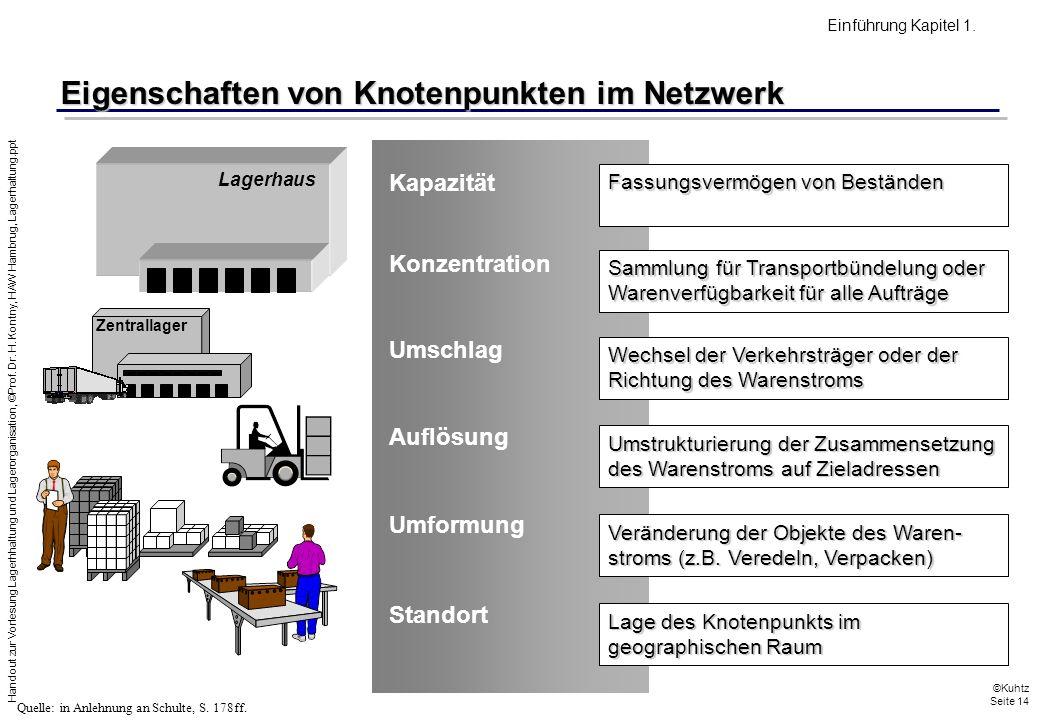Eigenschaften von Knotenpunkten im Netzwerk