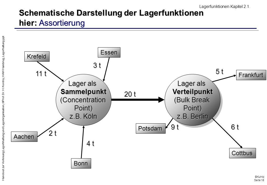 Schematische Darstellung der Lagerfunktionen hier: Assortierung