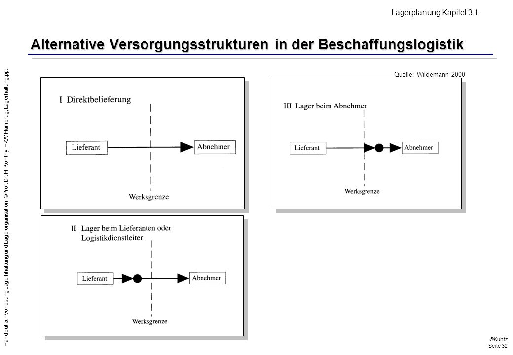 Alternative Versorgungsstrukturen in der Beschaffungslogistik